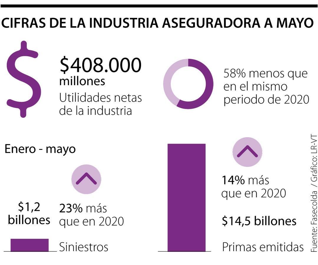 Industria aseguradora